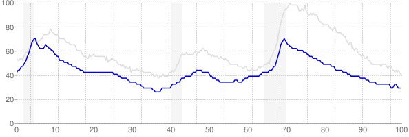 Vermont monthly unemployment rate chart from 1990 to October 2017